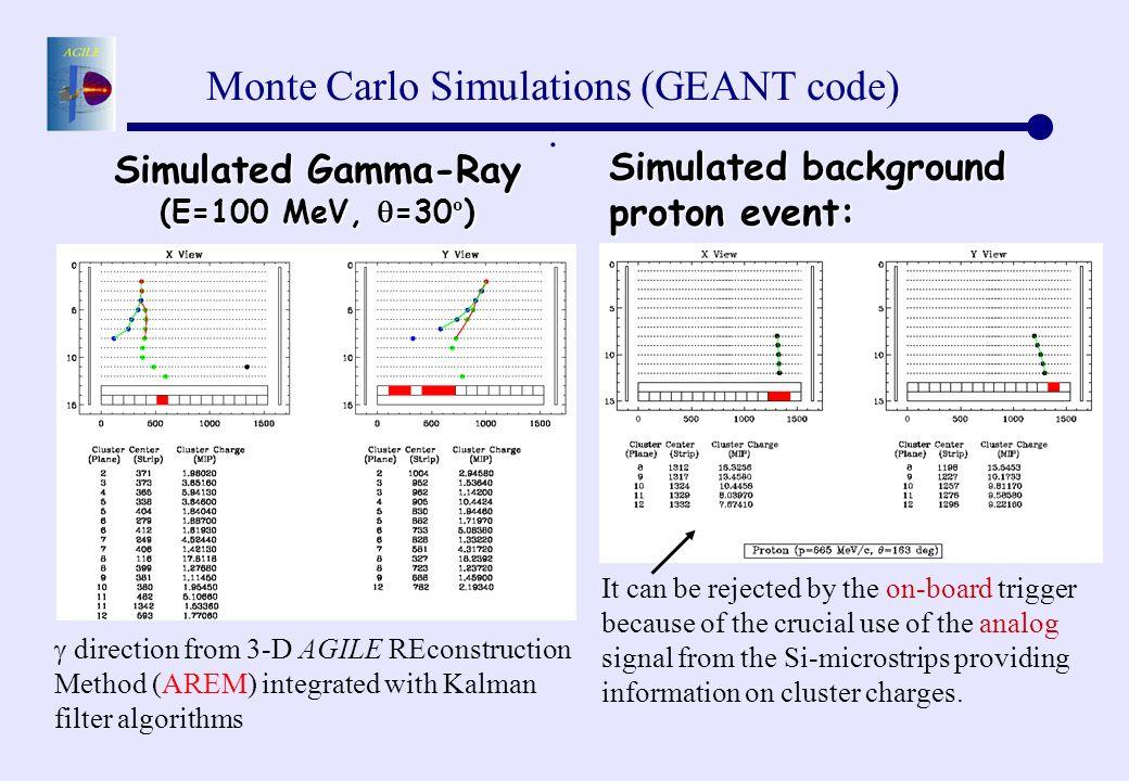 Simulated Gamma-Ray (E=100 MeV, =30º)