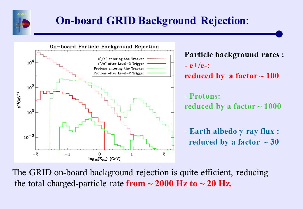 On-board GRID Background Rejection: