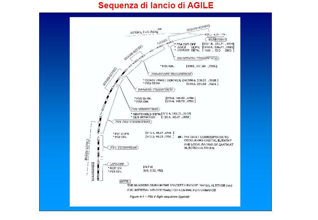 Sequenza di lancio di AGILE
