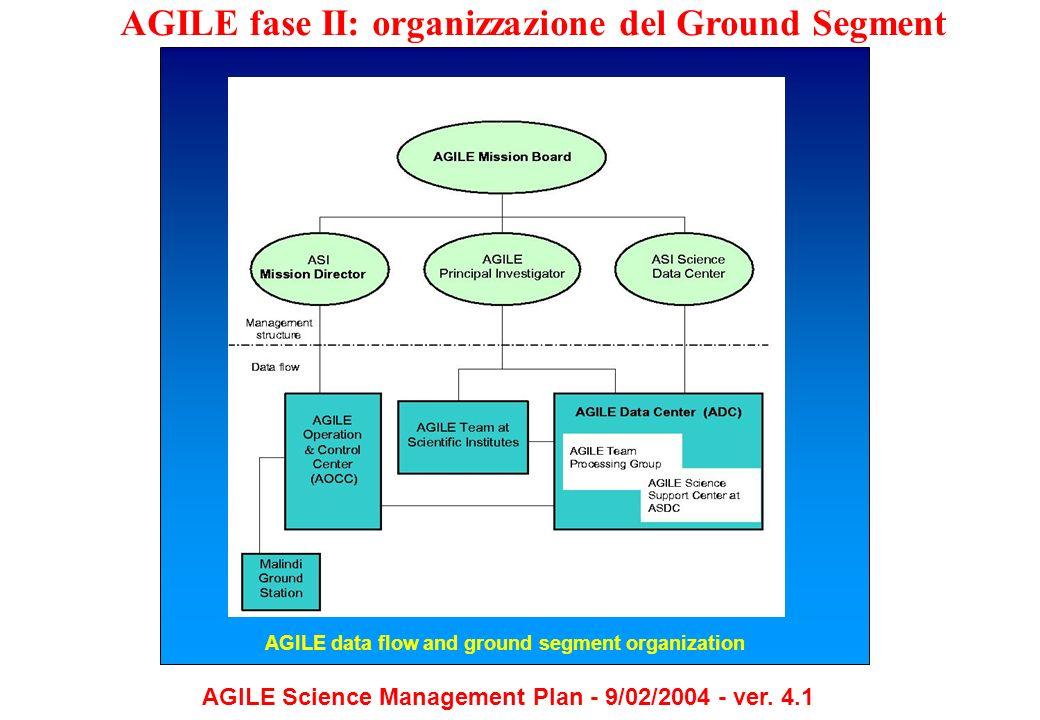 AGILE fase II: organizzazione del Ground Segment