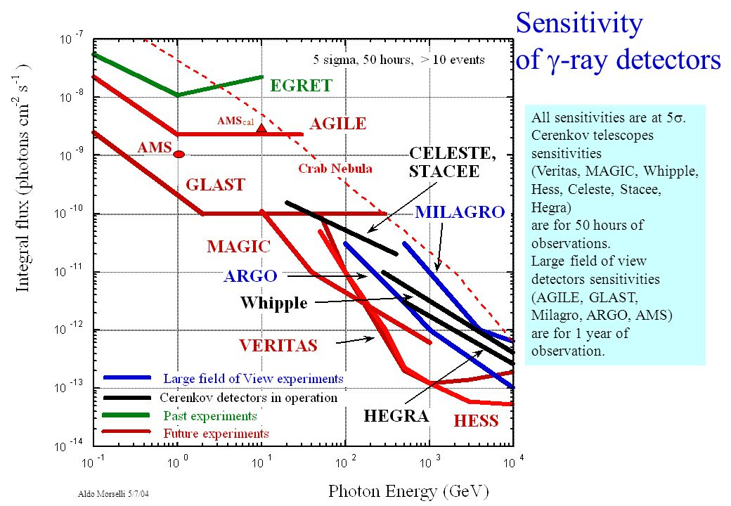Sensitivity of g-ray detectors All sensitivities are at 5s.