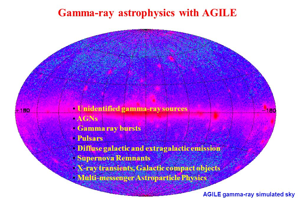 Gamma-ray astrophysics with AGILE