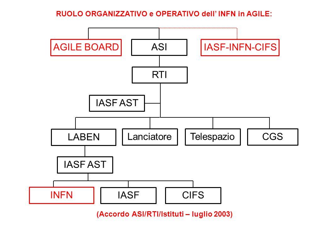 (Accordo ASI/RTI/Istituti – luglio 2003)