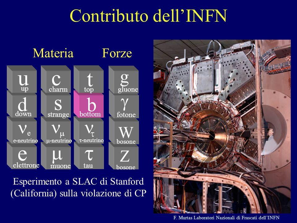 Esperimento a SLAC di Stanford (California) sulla violazione di CP