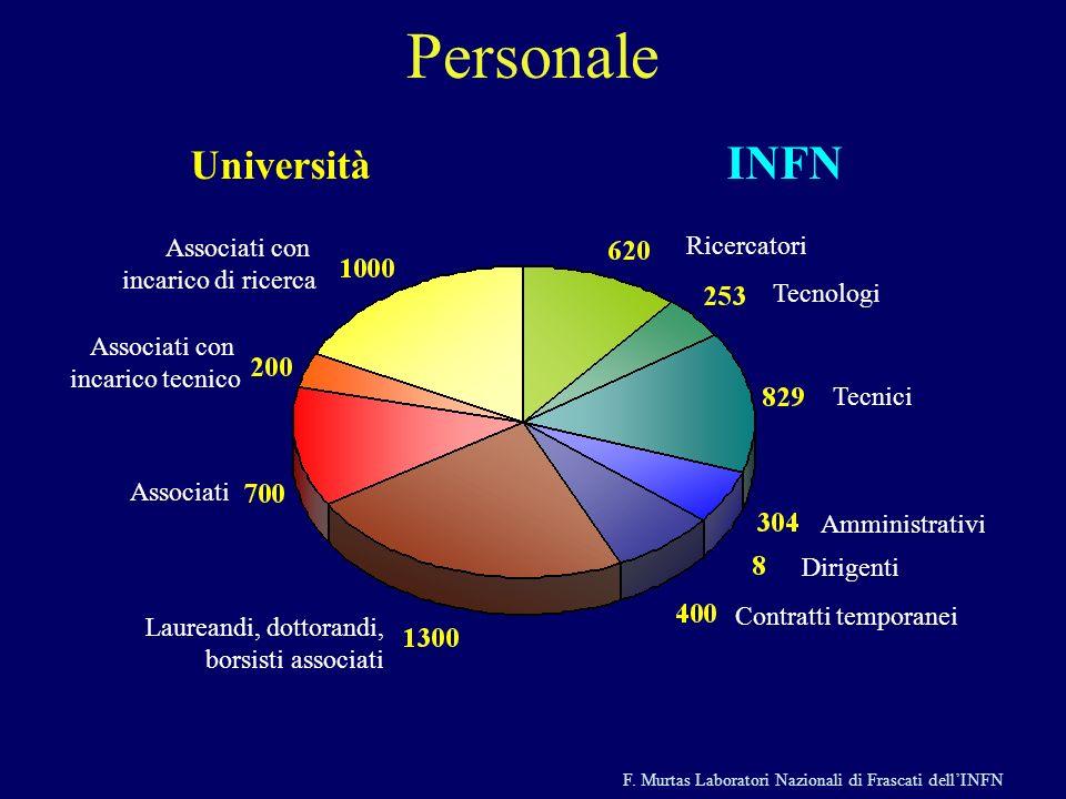 Personale Università INFN Associati con incarico di ricerca
