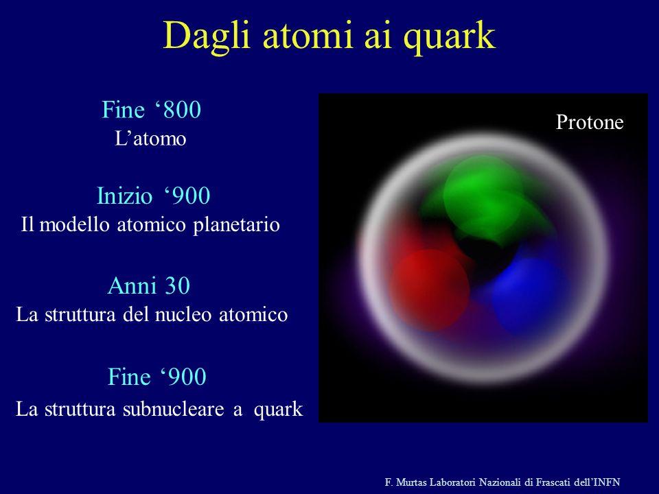 Dagli atomi ai quark Fine '800 L'atomo