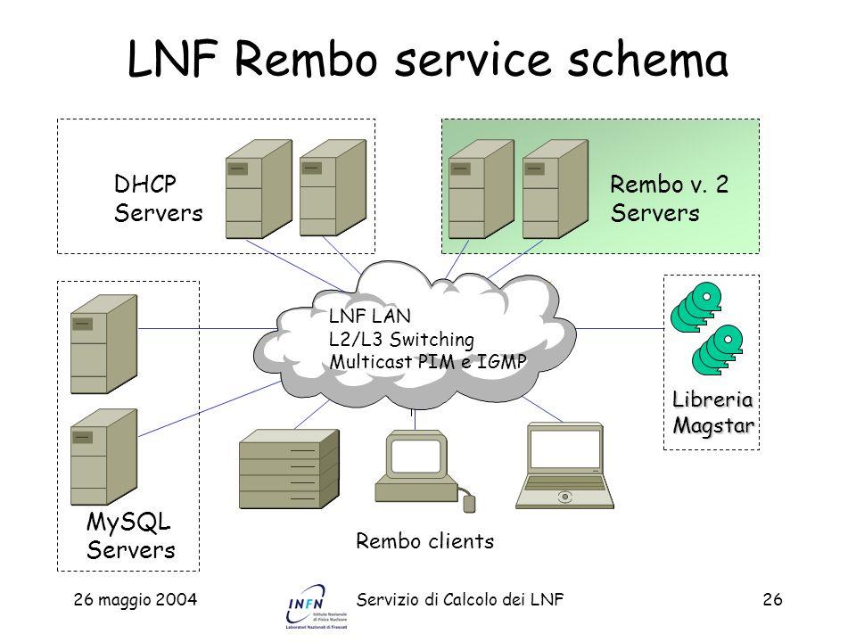 LNF Rembo service schema