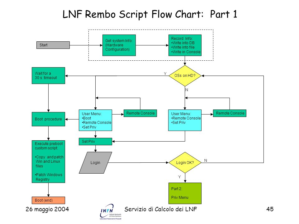 LNF Rembo Script Flow Chart: Part 1