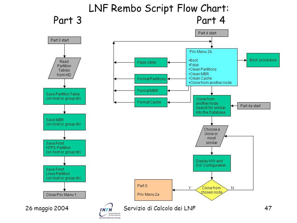 LNF Rembo Script Flow Chart: Part 3 Part 4