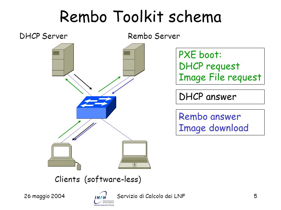 Rembo Toolkit schema PXE boot: DHCP request Image File request