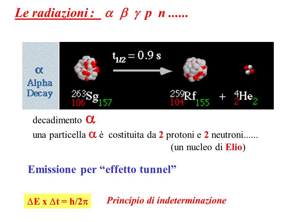 Le radiazioni : a b g p n ...... Emissione per effetto tunnel