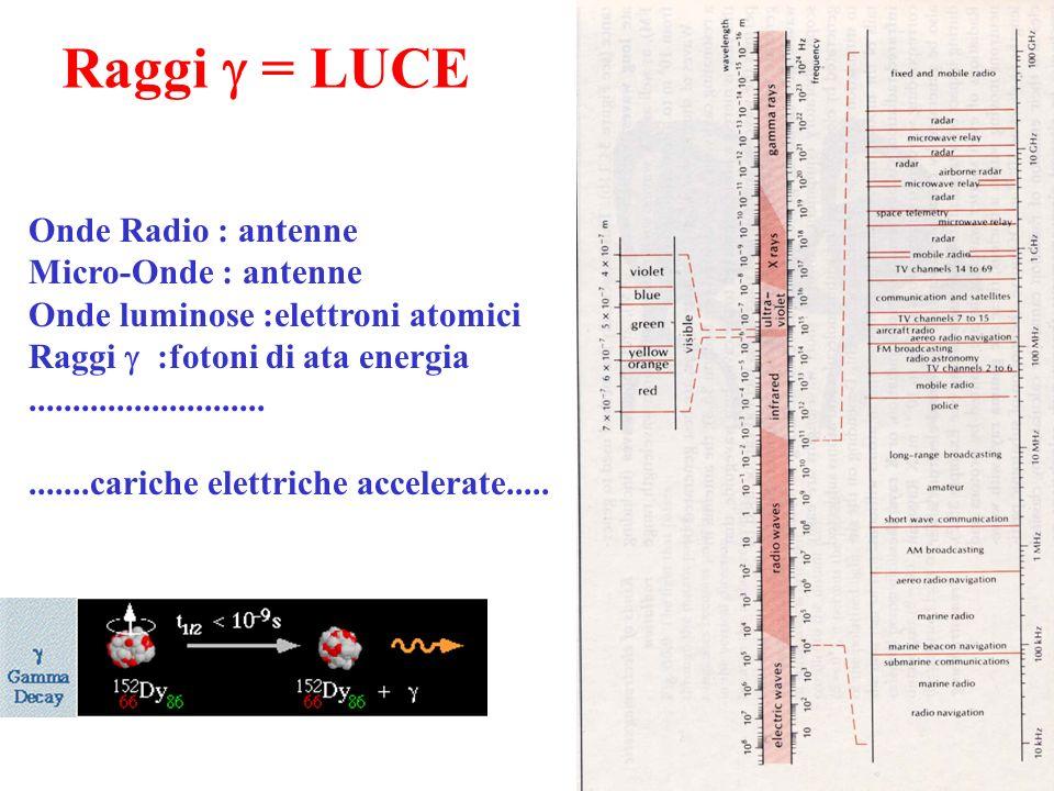 Raggi g = LUCE Onde Radio : antenne Micro-Onde : antenne