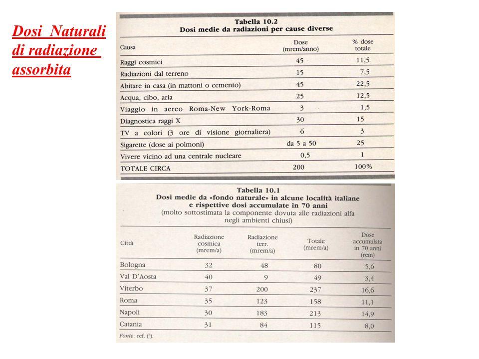 Dosi Naturali di radiazione assorbita