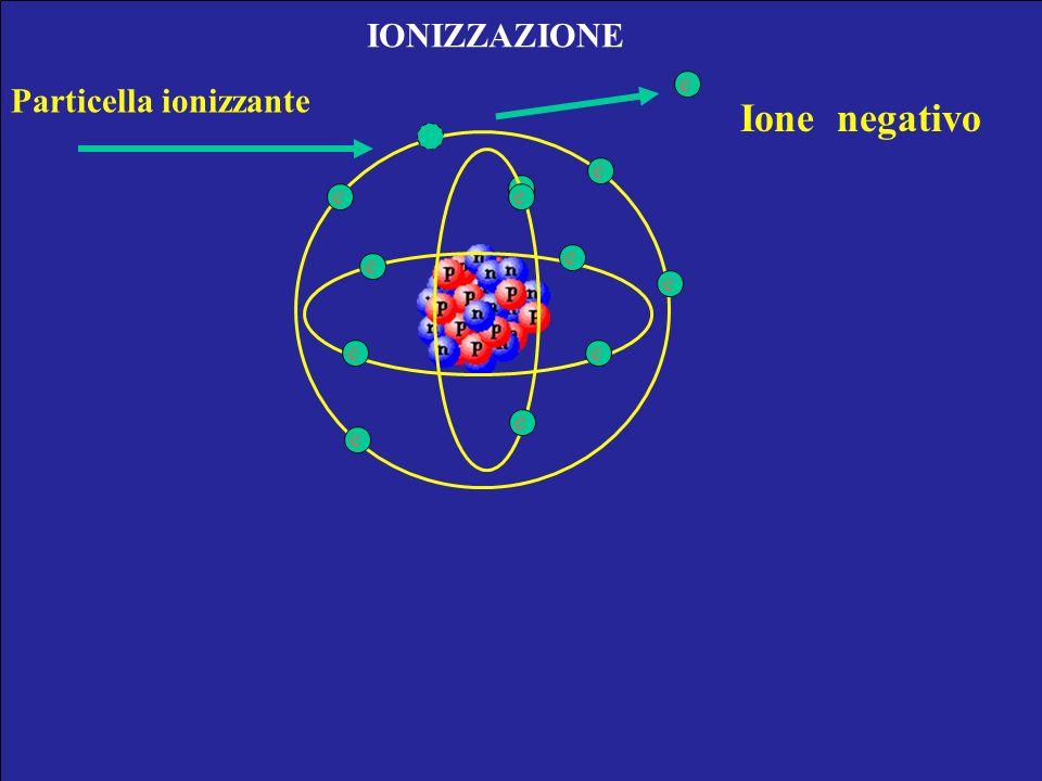 Ione negativo IONIZZAZIONE Particella ionizzante e e e e e e e e e e e