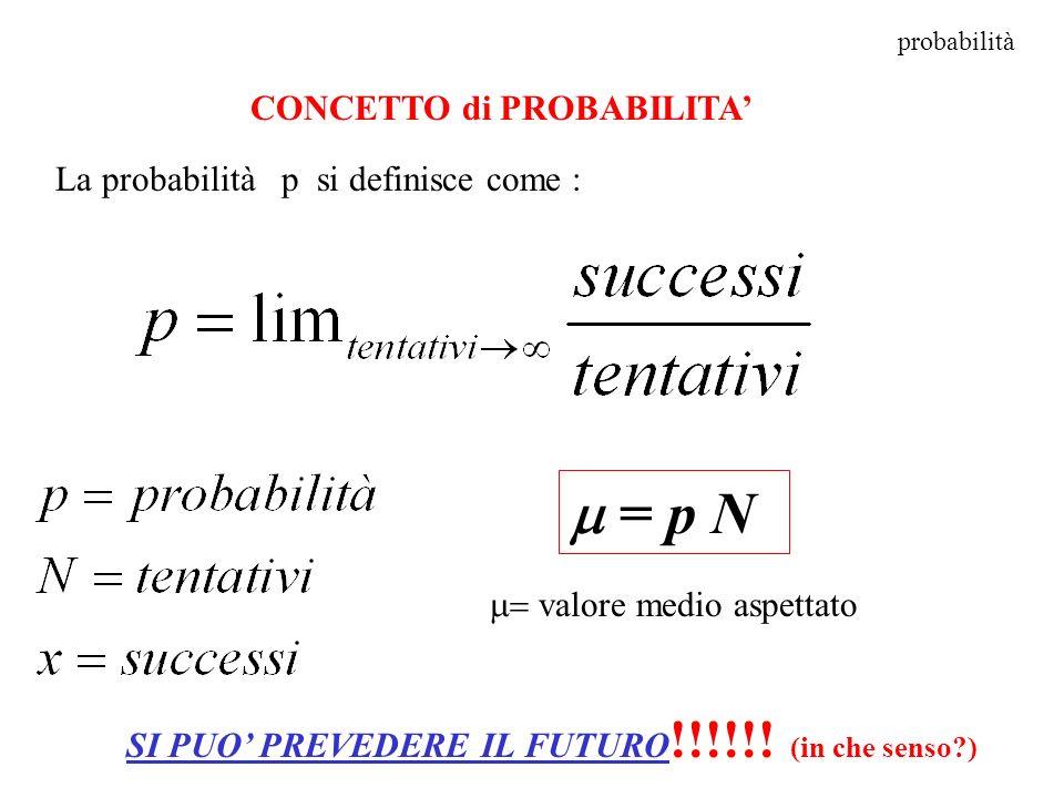 m = p N CONCETTO di PROBABILITA' La probabilità p si definisce come :