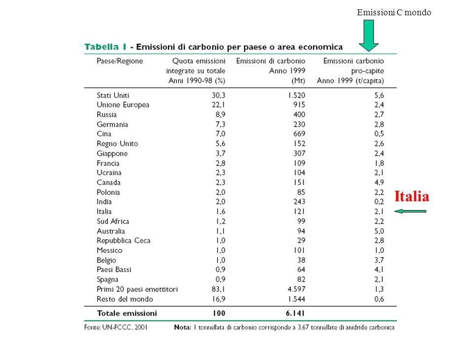 Emissioni C mondo Italia