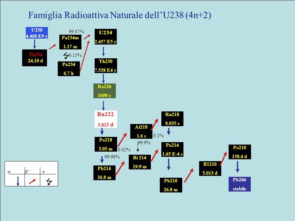 Famiglia Radioattiva Naturale dell'U238 (4n+2)