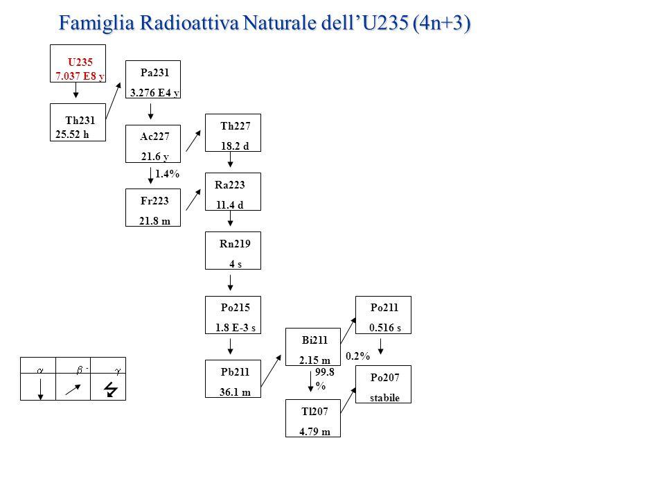 Famiglia Radioattiva Naturale dell'U235 (4n+3)