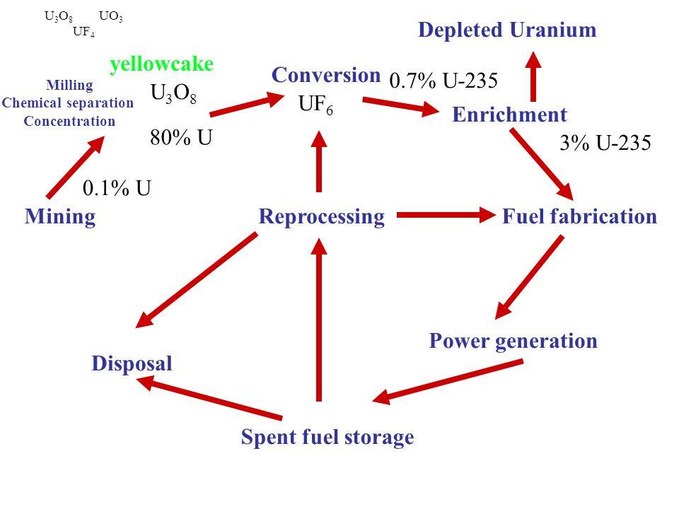 Depleted Uranium yellowcake Conversion 0.7% U-235 U3O8 UF6 Enrichment
