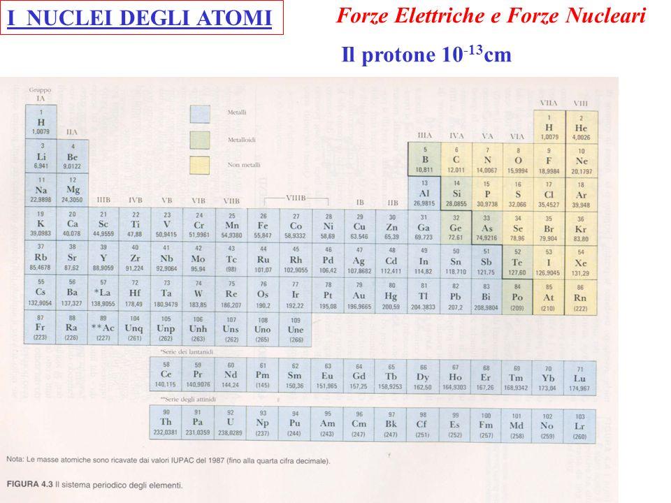 I NUCLEI DEGLI ATOMI Forze Elettriche e Forze Nucleari Il protone 10-13cm