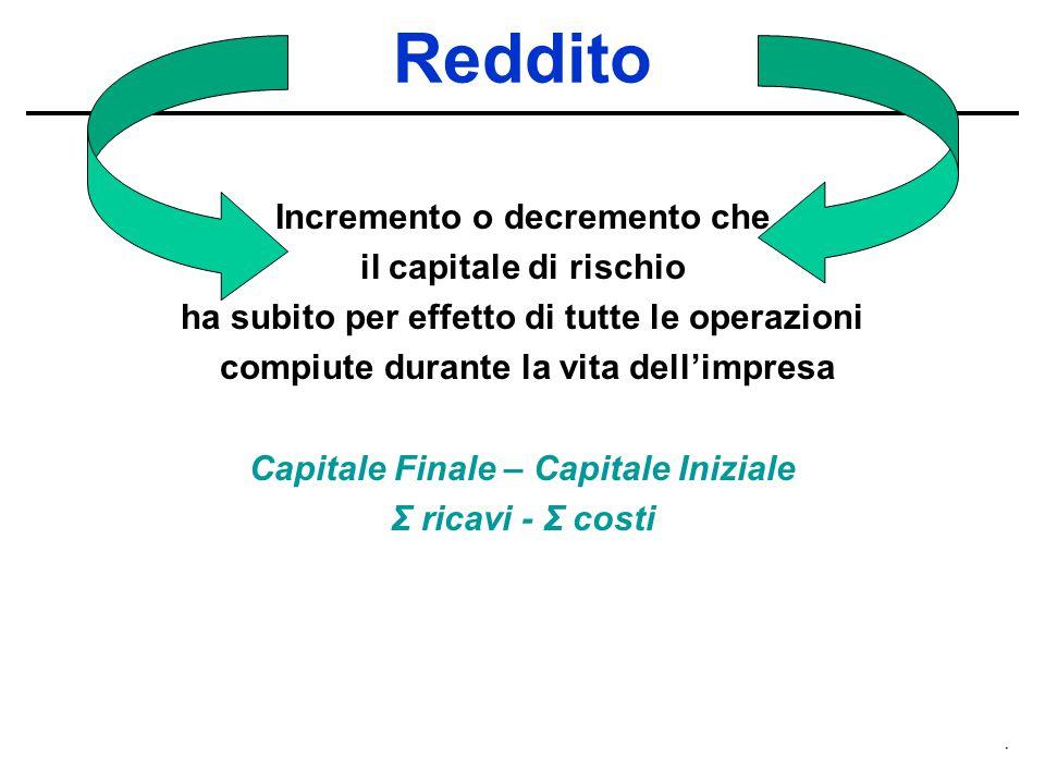 Reddito Incremento o decremento che il capitale di rischio