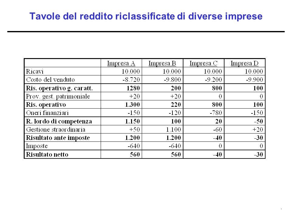 Tavole del reddito riclassificate di diverse imprese