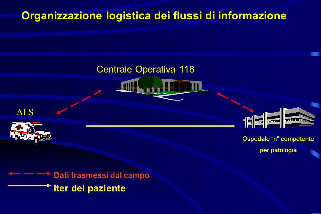 Organizzazione logistica dei flussi di informazione