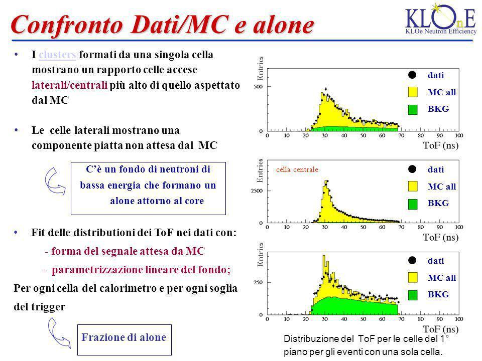 Confronto Dati/MC e alone