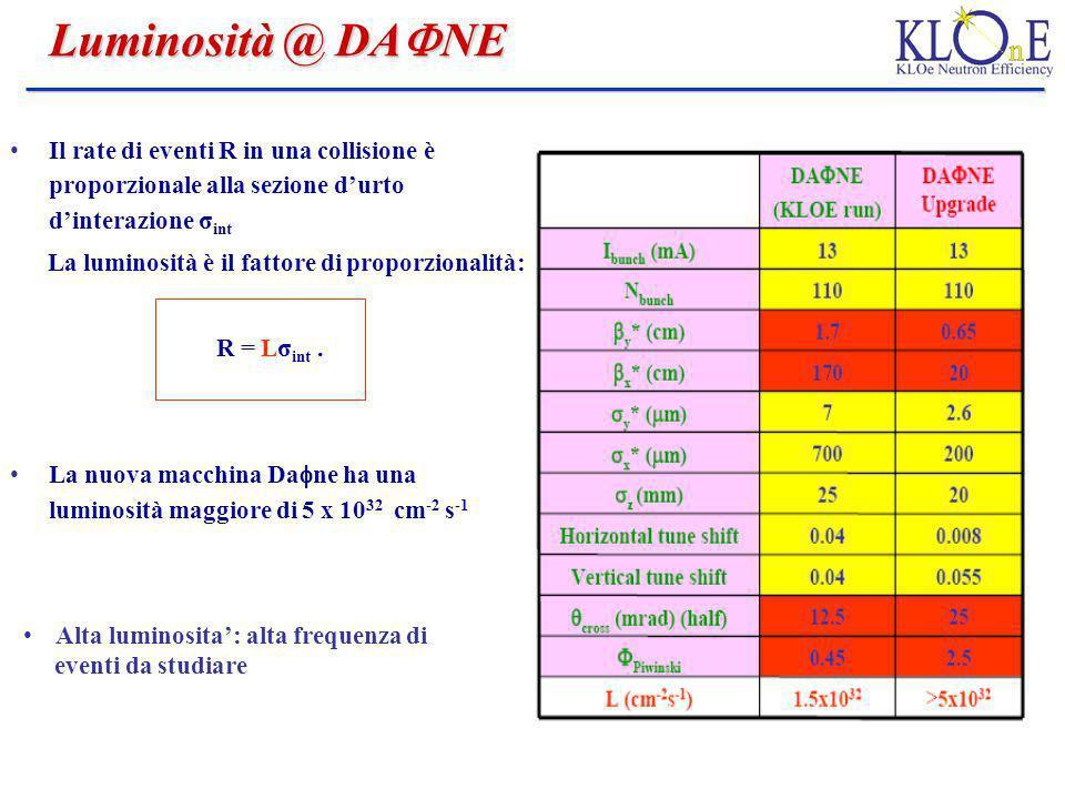 Luminosità @ DAFNE Il rate di eventi R in una collisione è proporzionale alla sezione d'urto d'interazione σint.