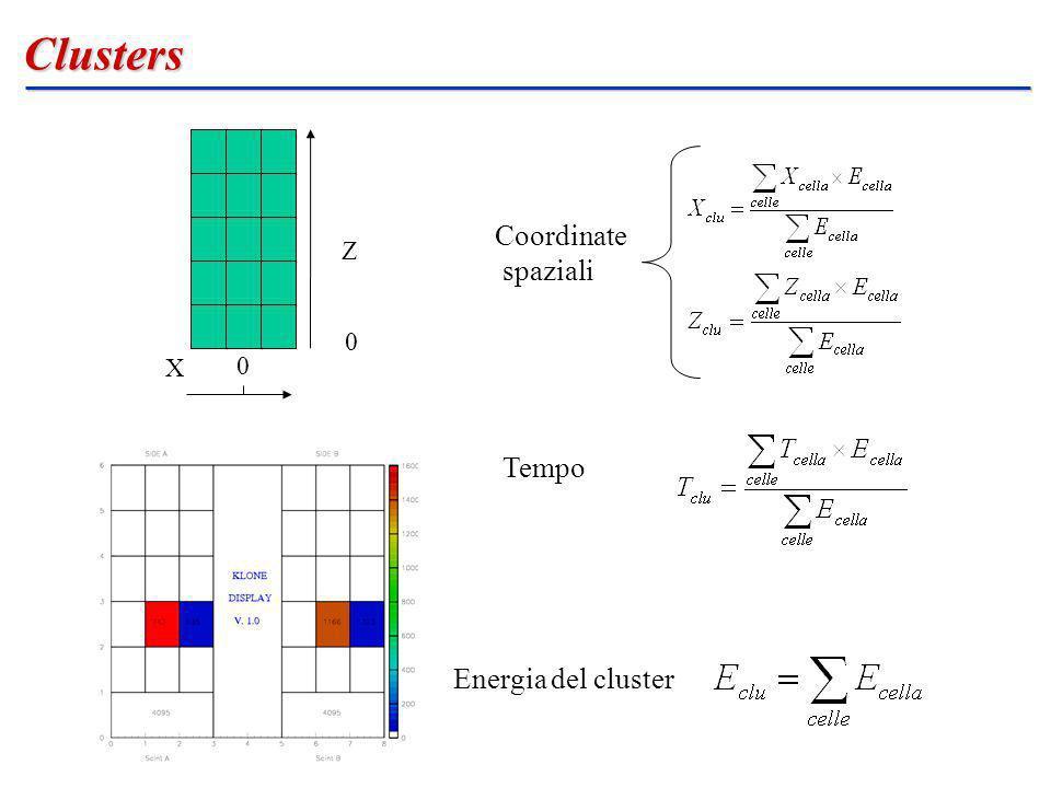 Clusters Coordinate spaziali Z X Tempo Energia del cluster