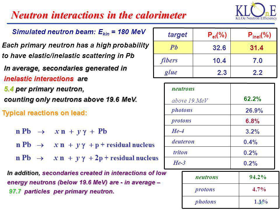 Neutron interactions in the calorimeter
