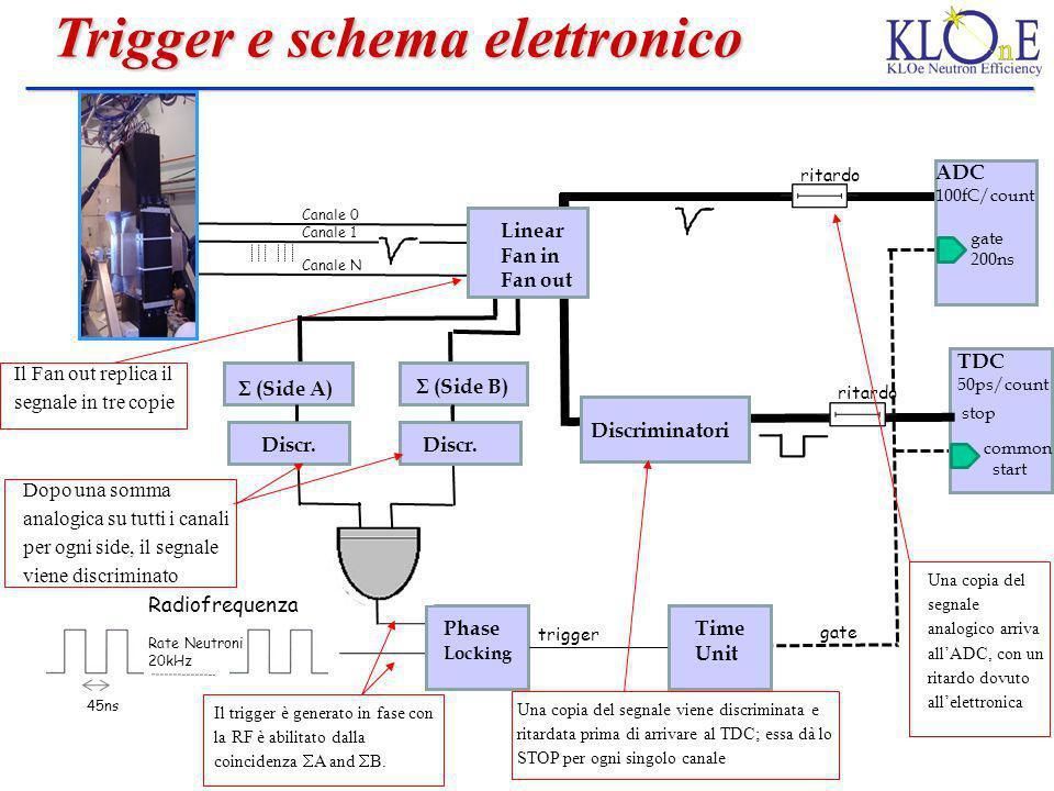 Trigger e schema elettronico
