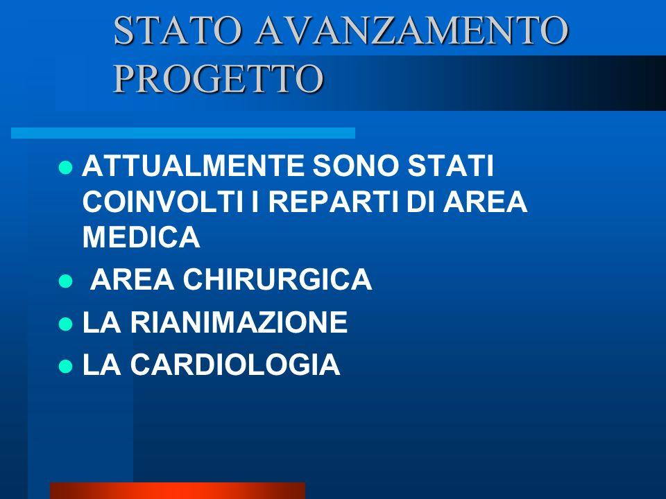 STATO AVANZAMENTO PROGETTO
