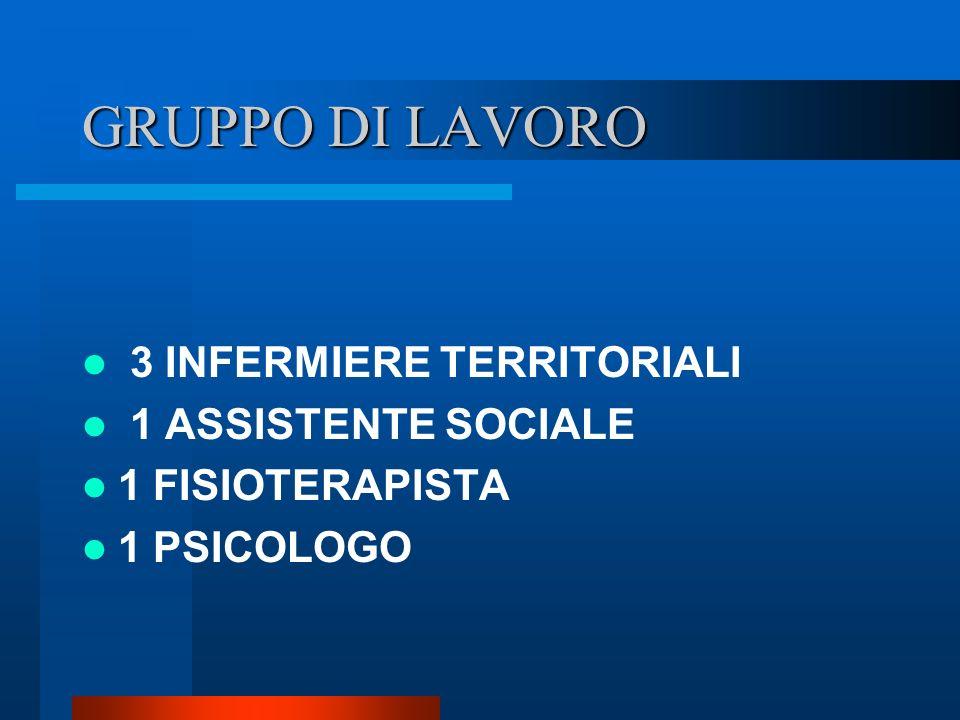GRUPPO DI LAVORO 3 INFERMIERE TERRITORIALI 1 ASSISTENTE SOCIALE