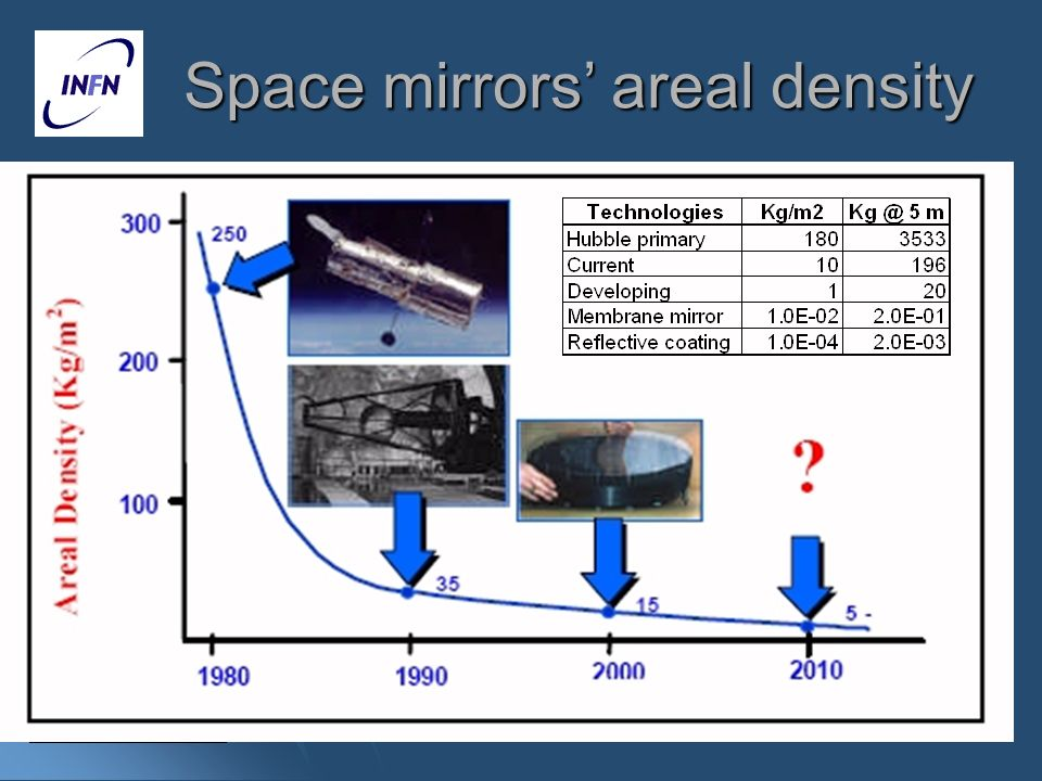 Space mirrors' areal density