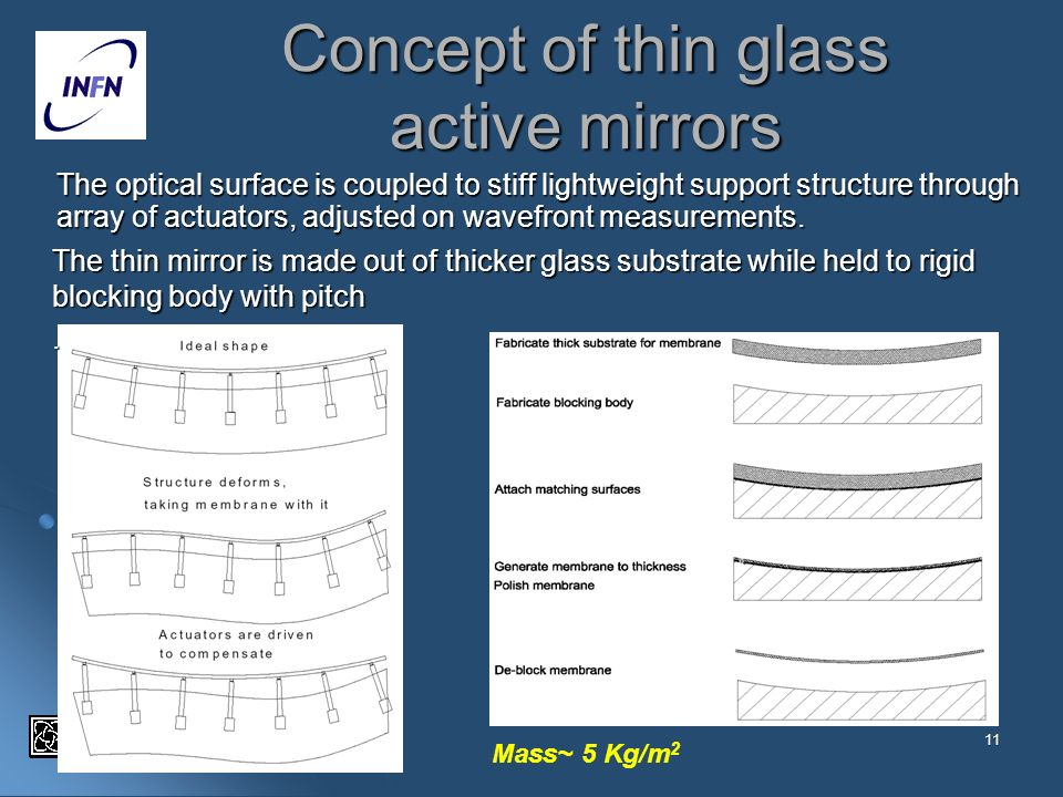 Concept of thin glass active mirrors