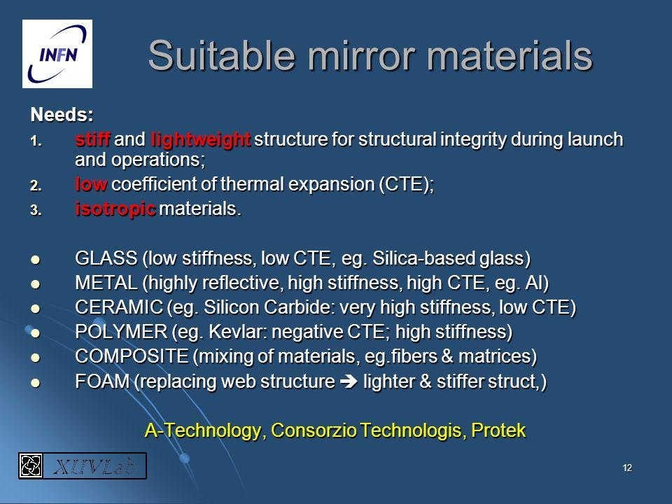Suitable mirror materials