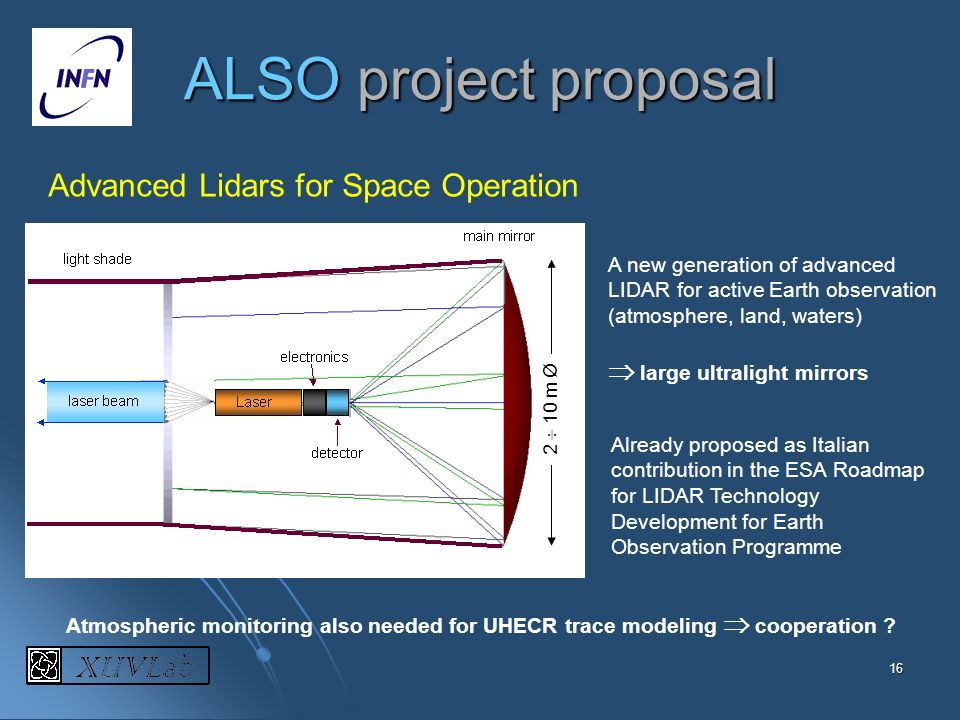 Advanced Lidars for Space Operation