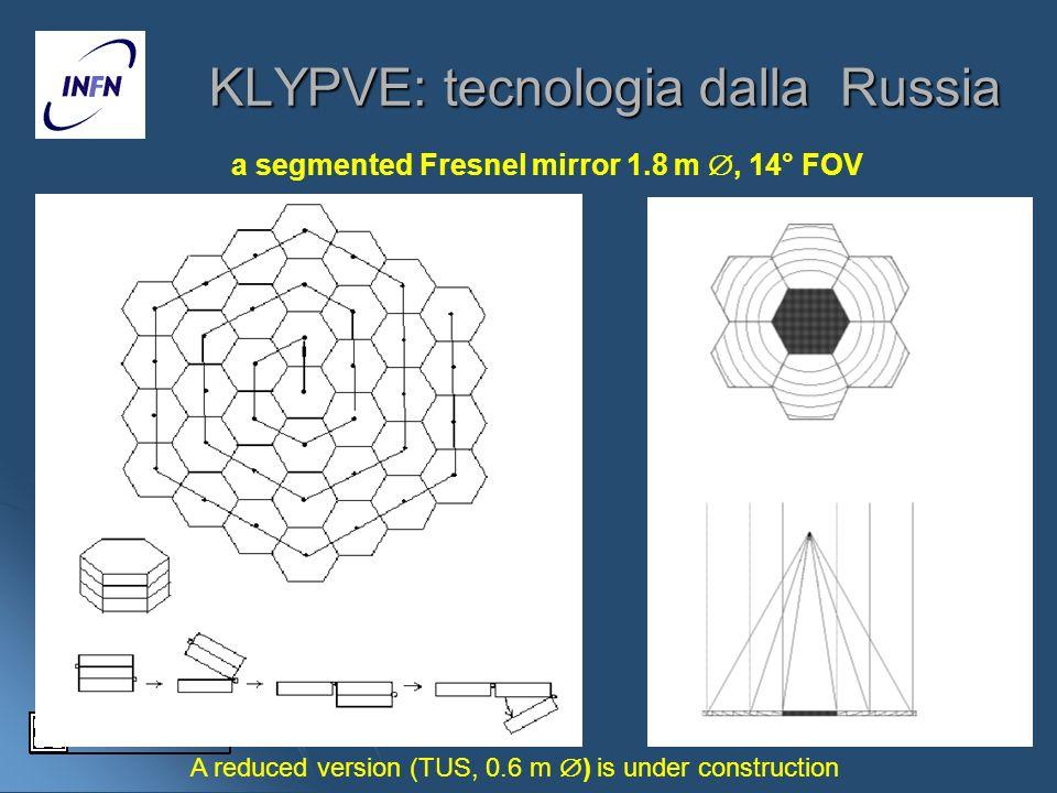 KLYPVE: tecnologia dalla Russia