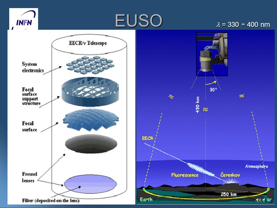 EUSO  = 330 ÷ 400 nm