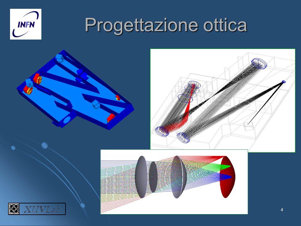 Progettazione ottica