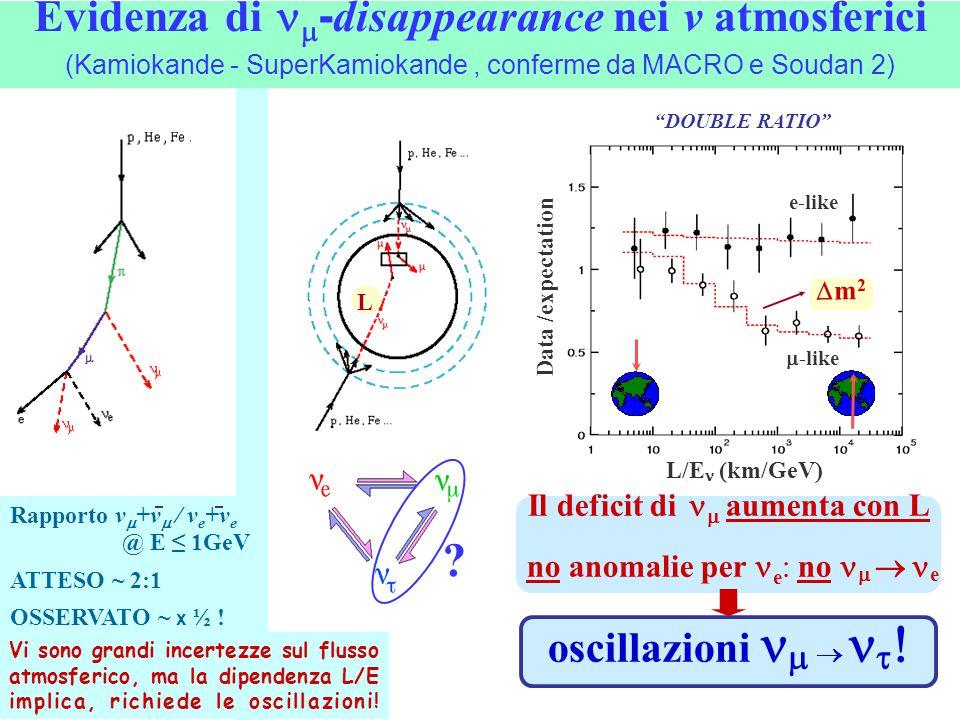 Evidenza di nm-disappearance nei v atmosferici (Kamiokande - SuperKamiokande , conferme da MACRO e Soudan 2)
