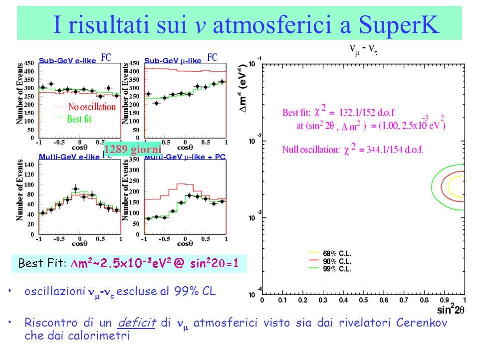 I risultati sui v atmosferici a SuperK