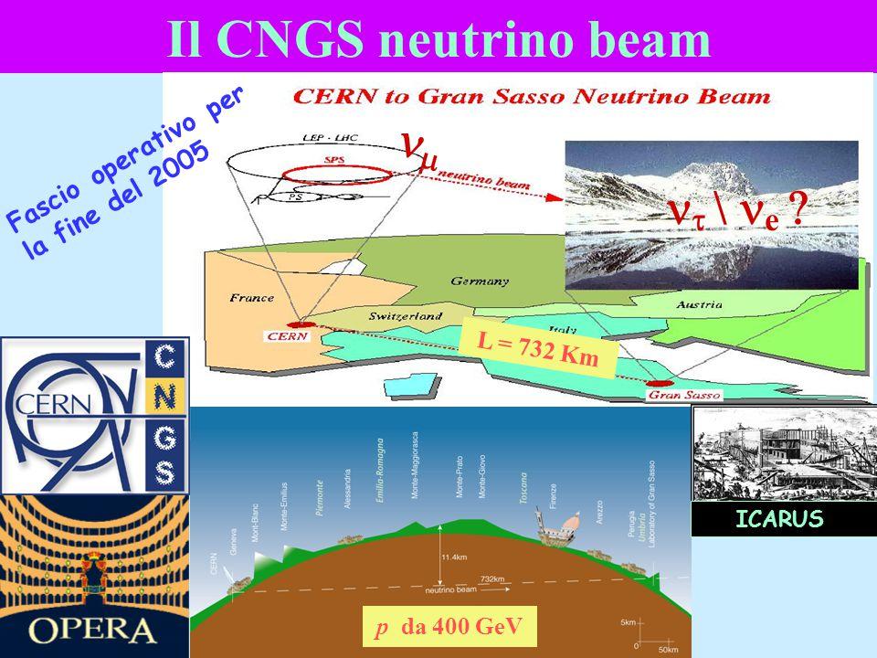 Il CNGS neutrino beam nm nt \ ne