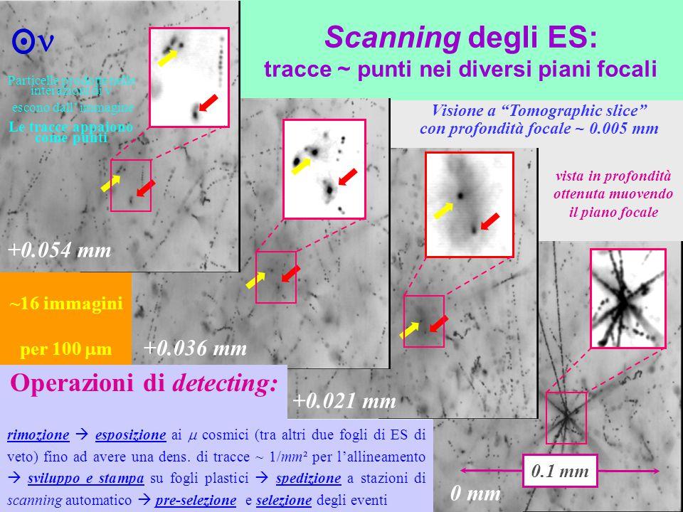 Scanning degli ES: tracce ~ punti nei diversi piani focali