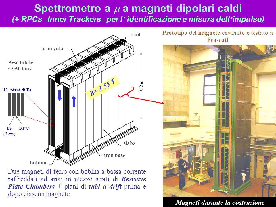 Spettrometro a m a magneti dipolari caldi (+ RPCs –Inner Trackers– per l' identificazione e misura dell'impulso)