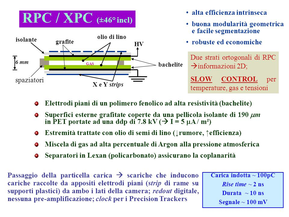 RPC / XPC (±46° incl) alta efficienza intrinseca