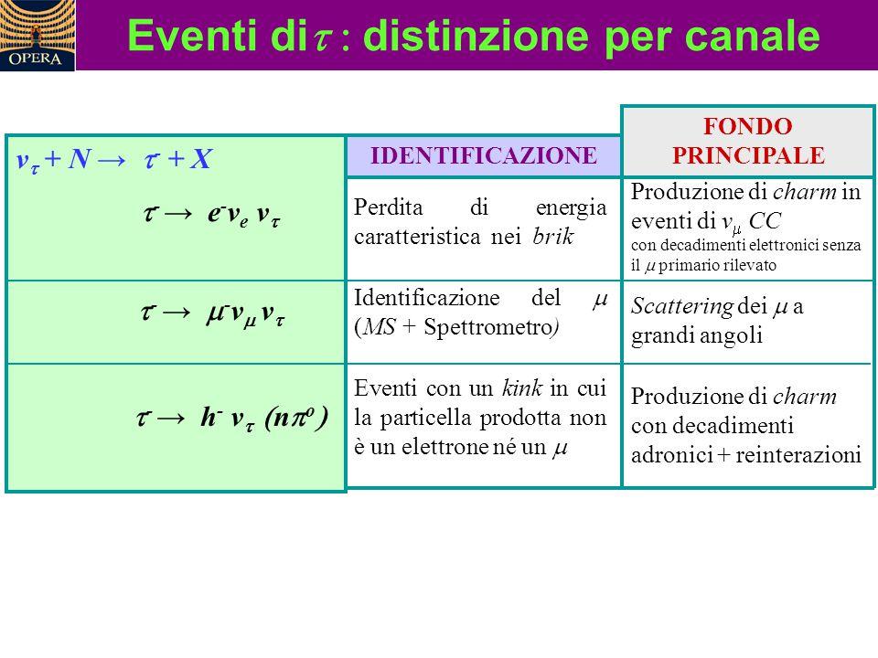 Eventi dit : distinzione per canale