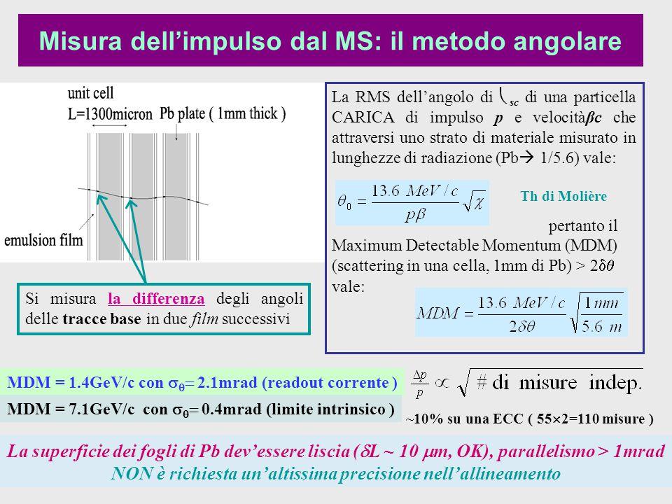 Misura dell'impulso dal MS: il metodo angolare