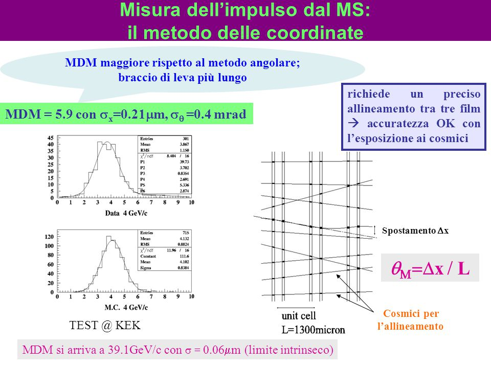 Misura dell'impulso dal MS: il metodo delle coordinate